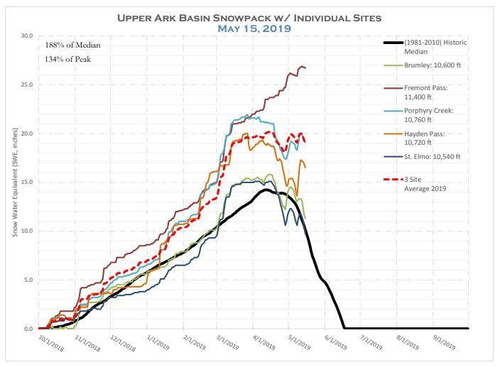 snowpack graph